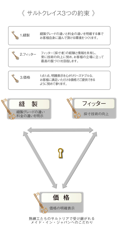 yakusoku 1 - サルトクレイス3つの約束